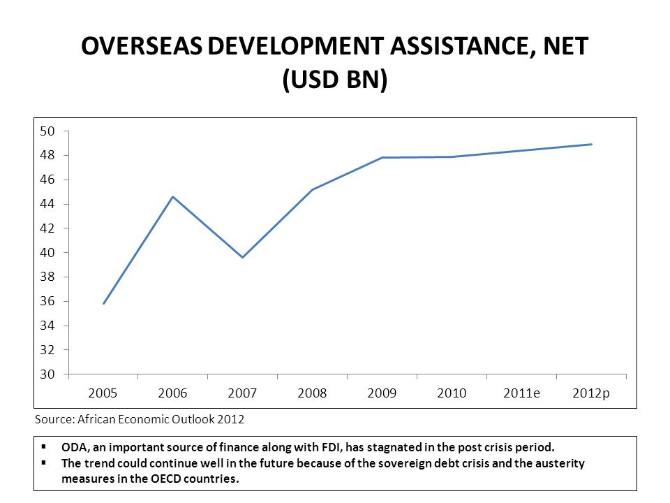 OVERSEAS DEVELOPMENT ASSISTANCE, NET (USD BN)