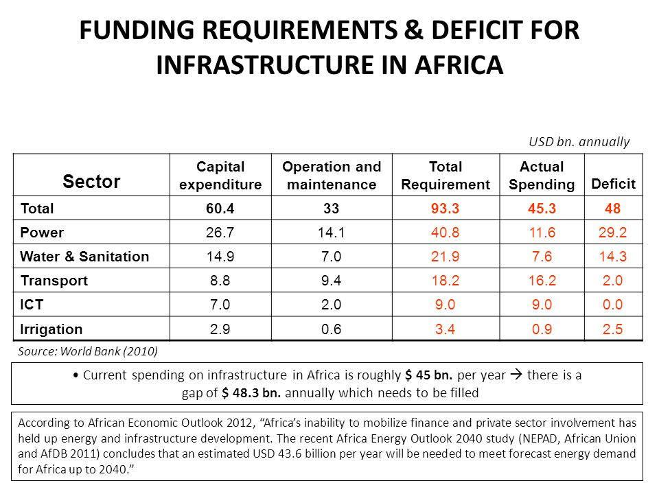 FUNDING REQUIREMENTS & DEFICIT FOR INFRASTRUCTURE IN AFRICA