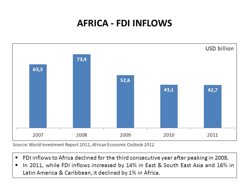 AFRICA - FDI INFLOWS Source: World Investment Report 2012, African Economic Outlook 2012.