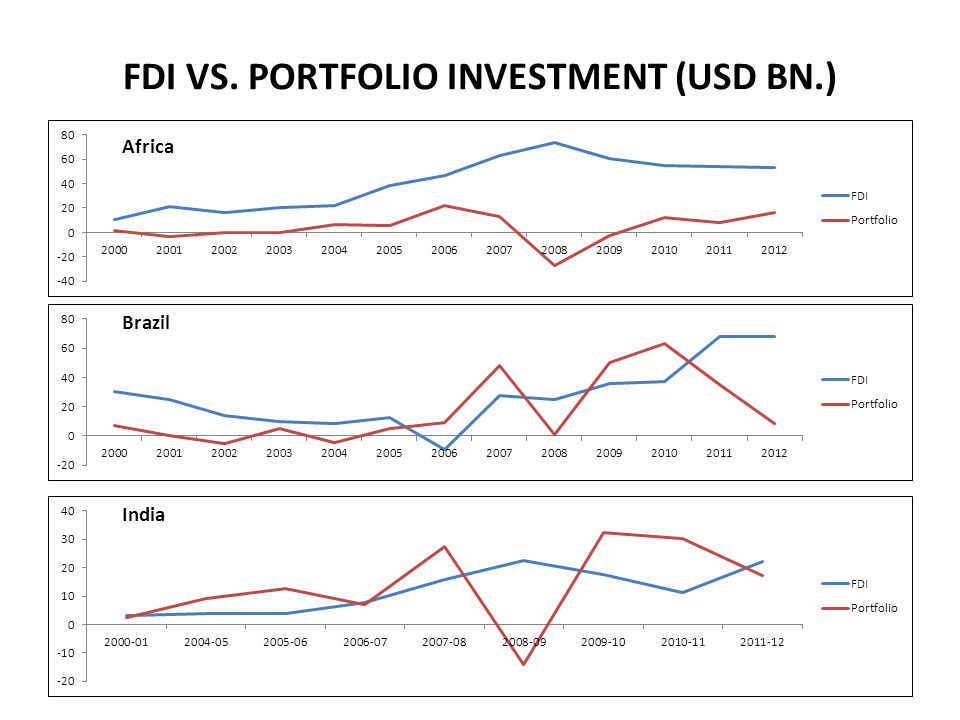 FDI VS. PORTFOLIO INVESTMENT (USD BN.)