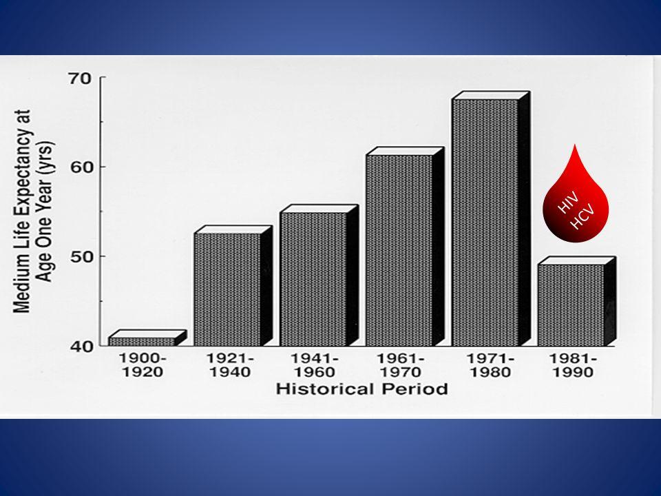 HIV HCV