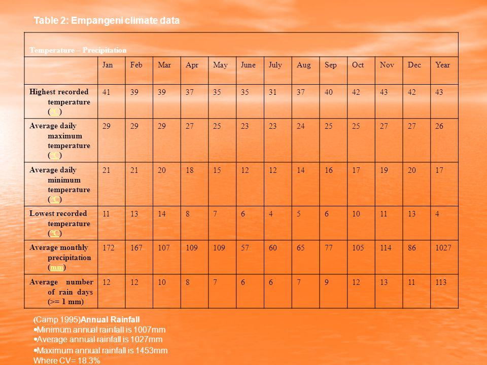 Table 2: Empangeni climate data