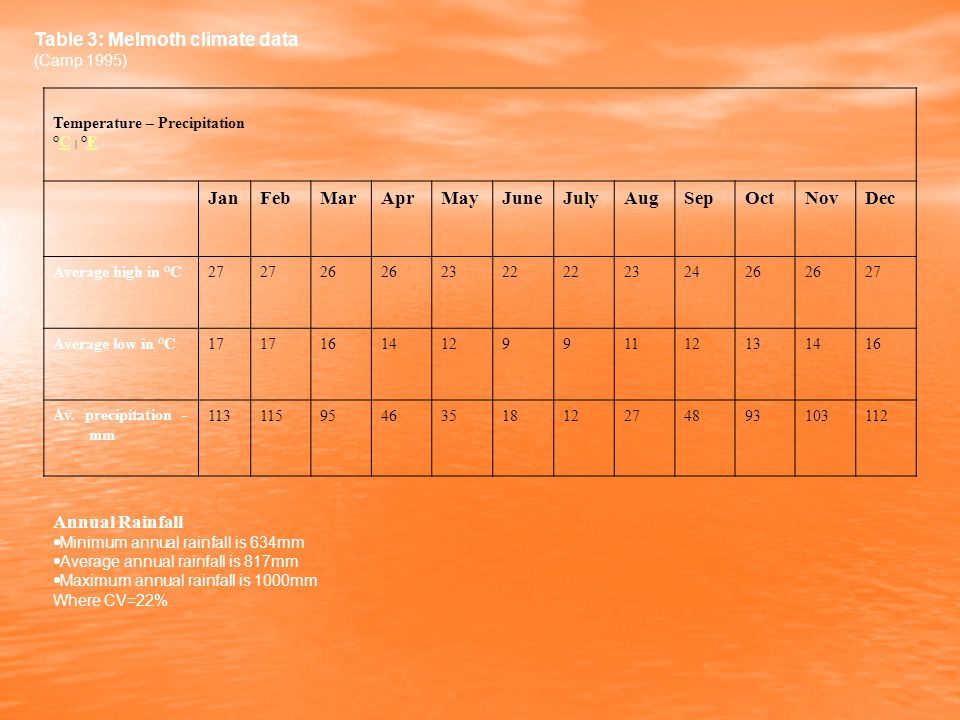 Table 3: Melmoth climate data