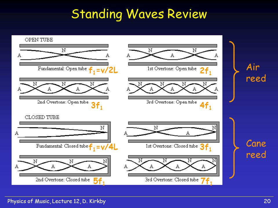 Standing Waves Review Air reed Cane reed f1=v/2L 2f1 3f1 4f1 f1=v/4L