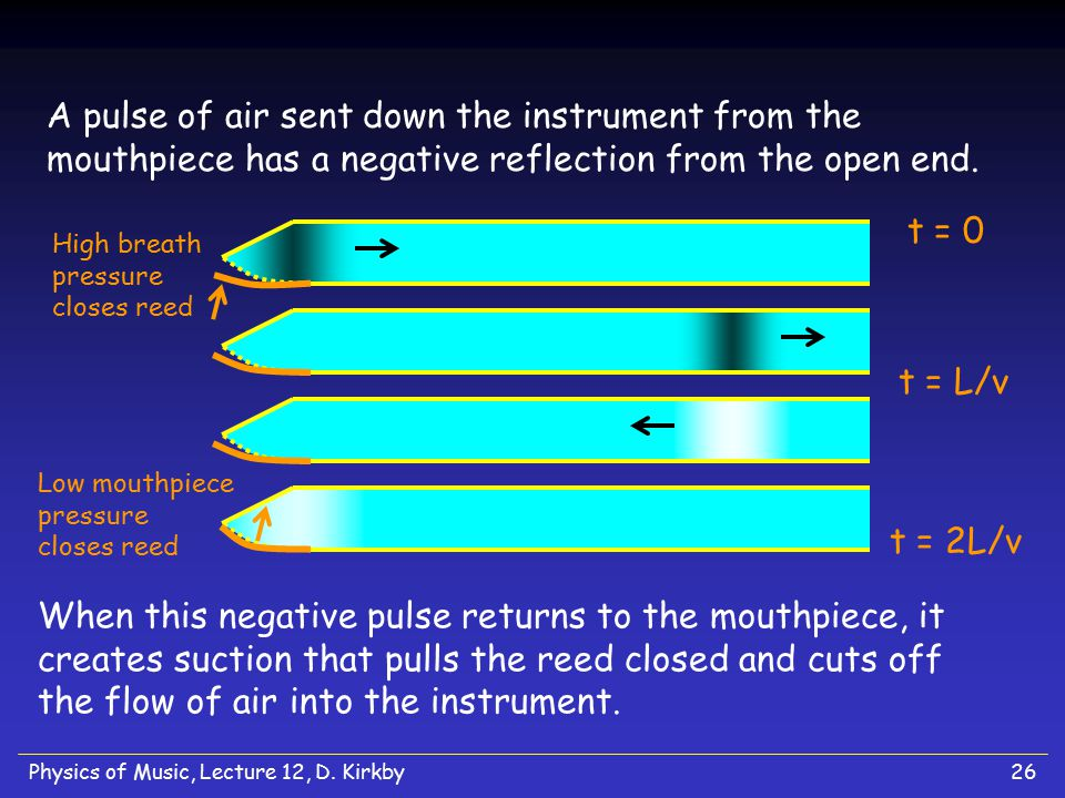 A pulse of air sent down the instrument from the mouthpiece has a negative reflection from the open end.