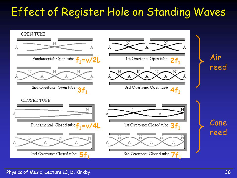 Effect of Register Hole on Standing Waves