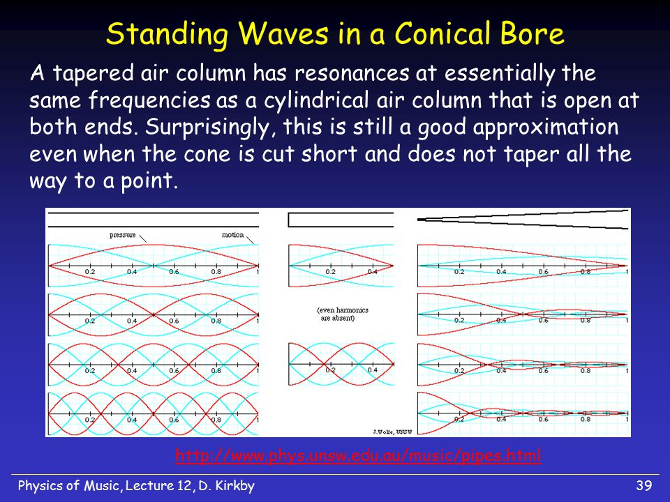 Standing Waves in a Conical Bore