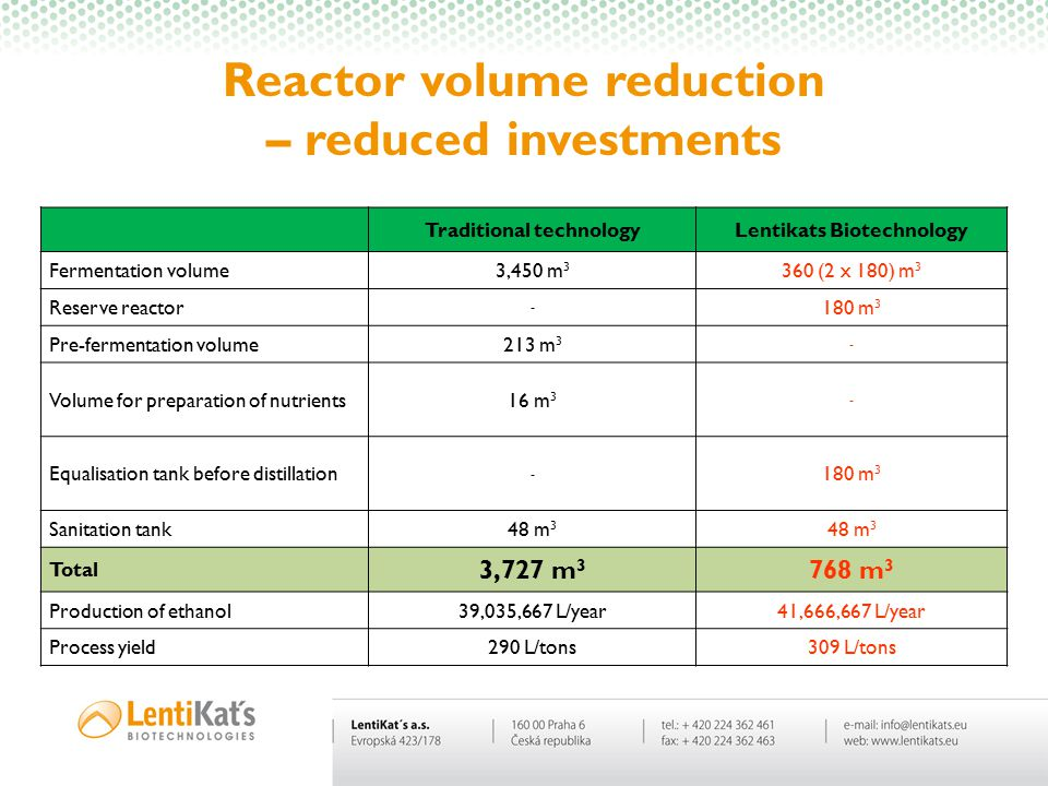 Reactor volume reduction – reduced investments