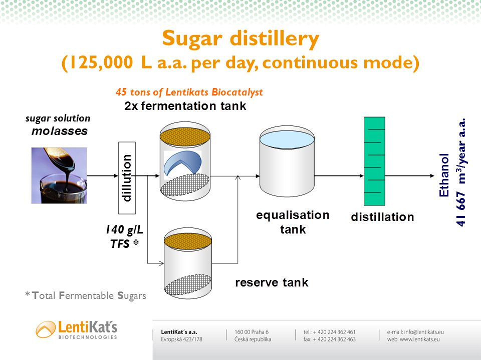 Sugar distillery (125,000 L a.a. per day, continuous mode)