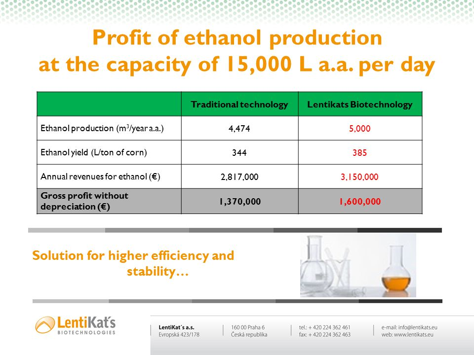 Profit of ethanol production at the capacity of 15,000 L a.a. per day