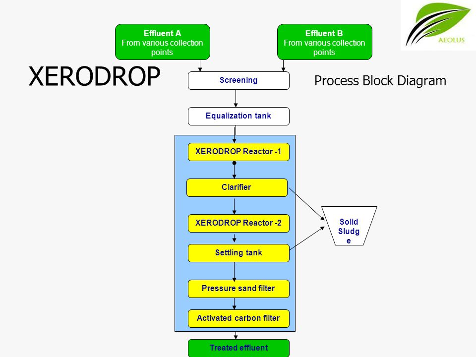 XERODROP Process Block Diagram