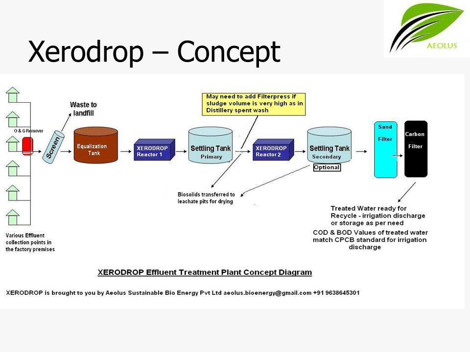 Xerodrop – Concept