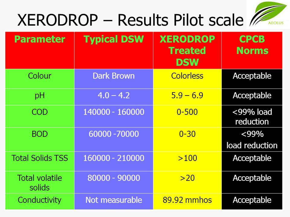 XERODROP – Results Pilot scale