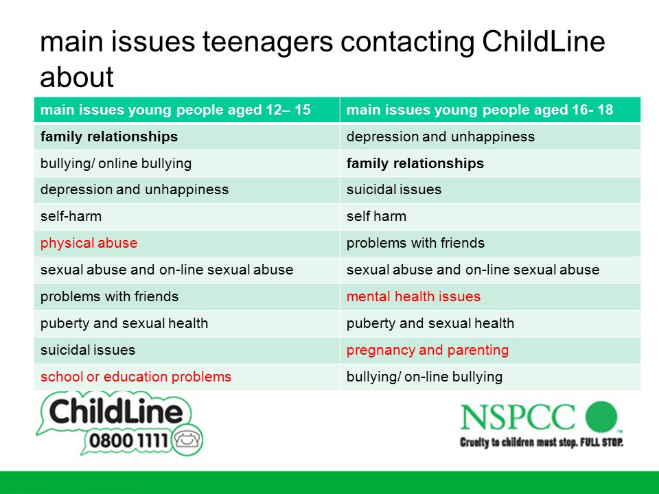 main issues teenagers contacting ChildLine about