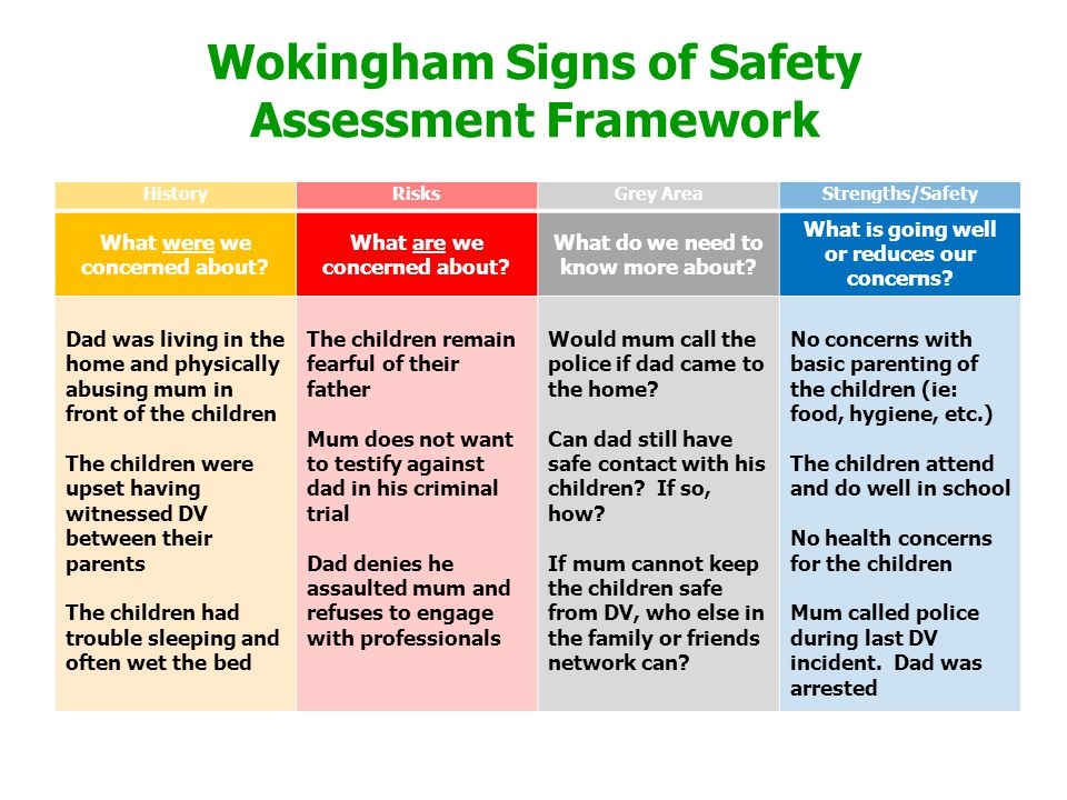 Wokingham Signs of Safety Assessment Framework