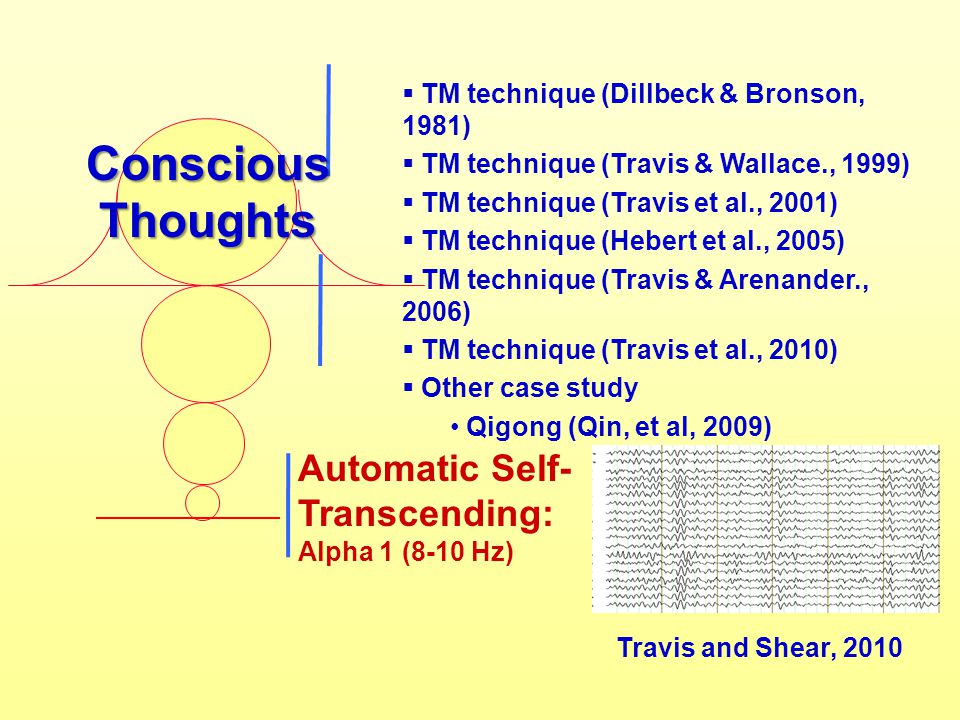 Conscious Thoughts Automatic Self-Transcending: Alpha 1 (8-10 Hz)