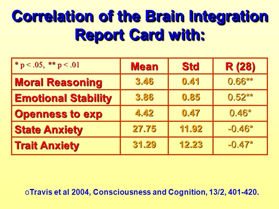 Correlation of the Brain Integration Report Card with: