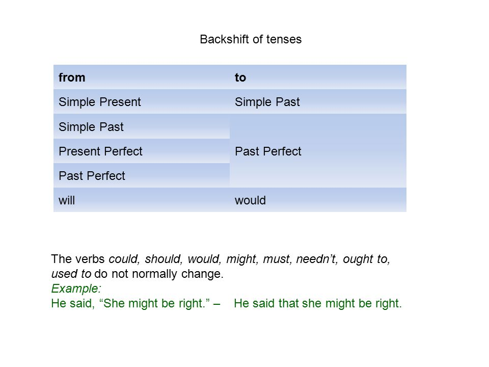 Backshift of tenses from. to. Simple Present. Simple Past. Past Perfect. Present Perfect. will.
