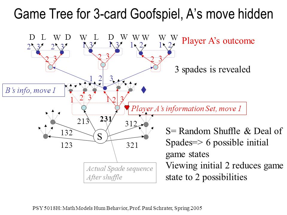 Game Tree for 3-card Goofspiel, A's move hidden