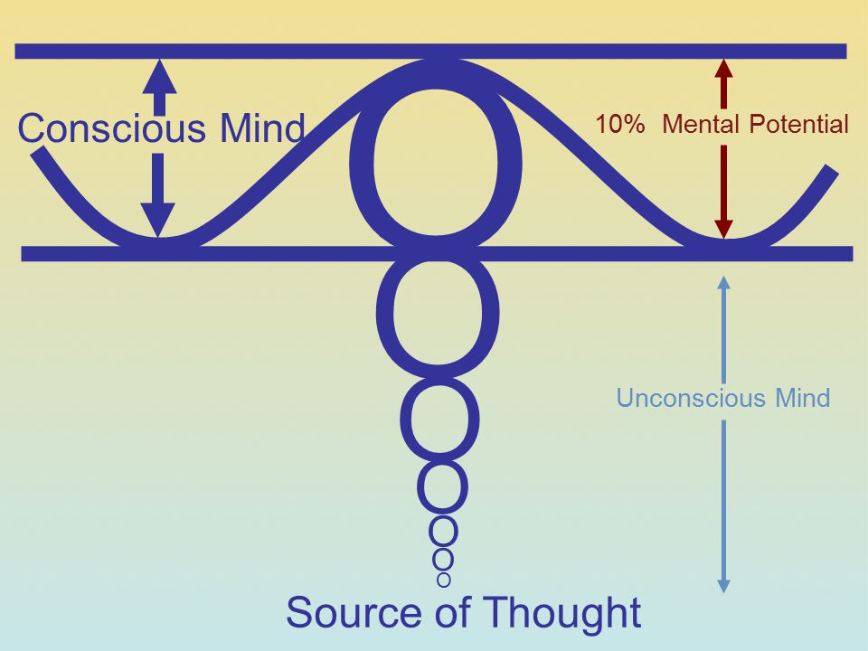 O O O O O Source of Thought Conscious Mind O 10% Mental Potential