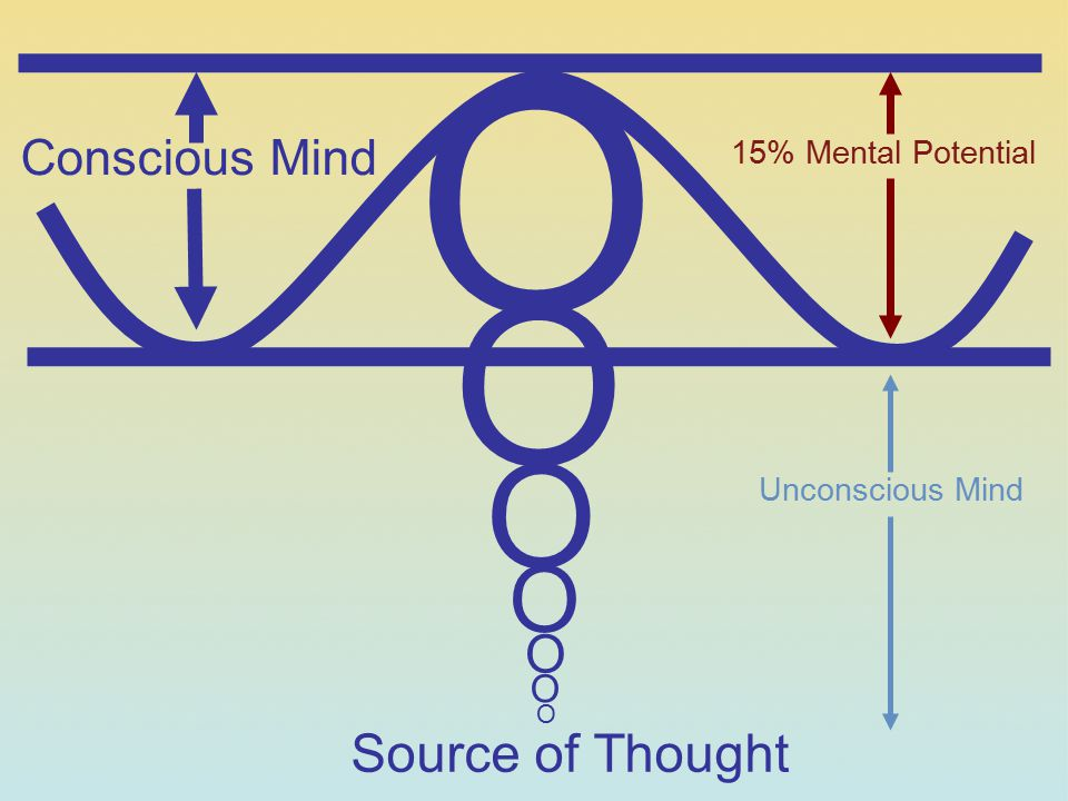 O O O O O Source of Thought Conscious Mind O 15% Mental Potential