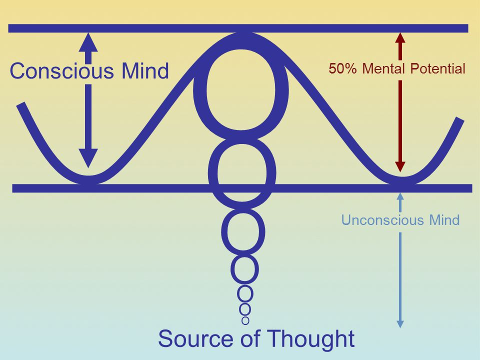 O O O O O Source of Thought Conscious Mind O 50% Mental Potential