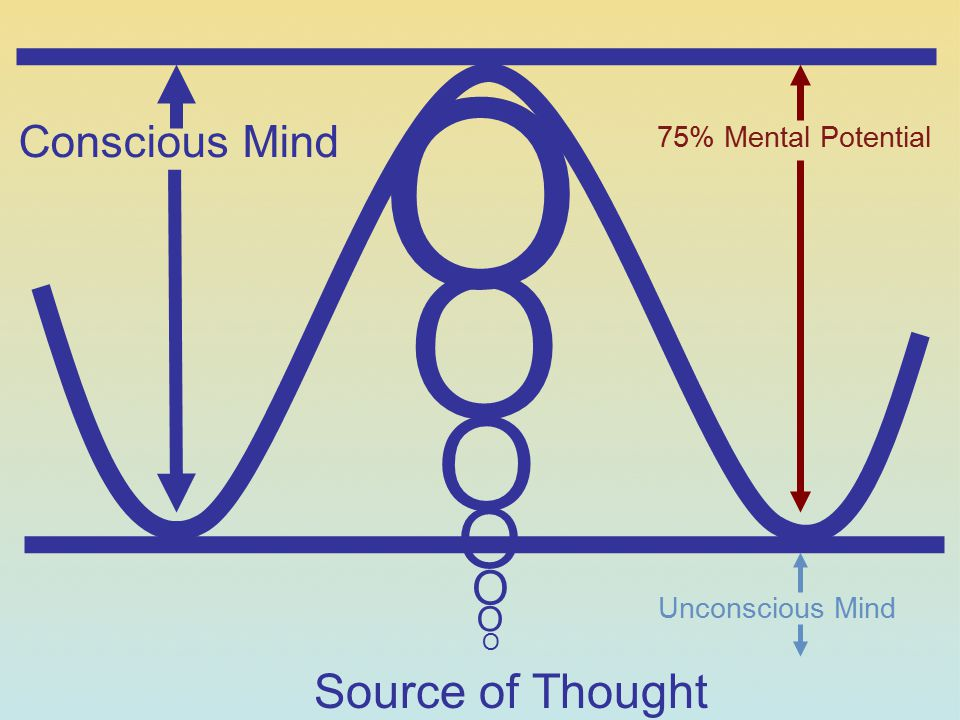 O O O O O Source of Thought Conscious Mind O 75% Mental Potential