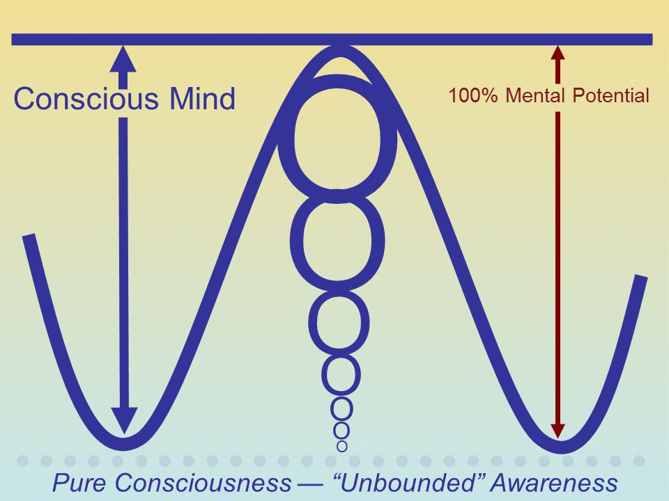 Pure Consciousness — Unbounded Awareness
