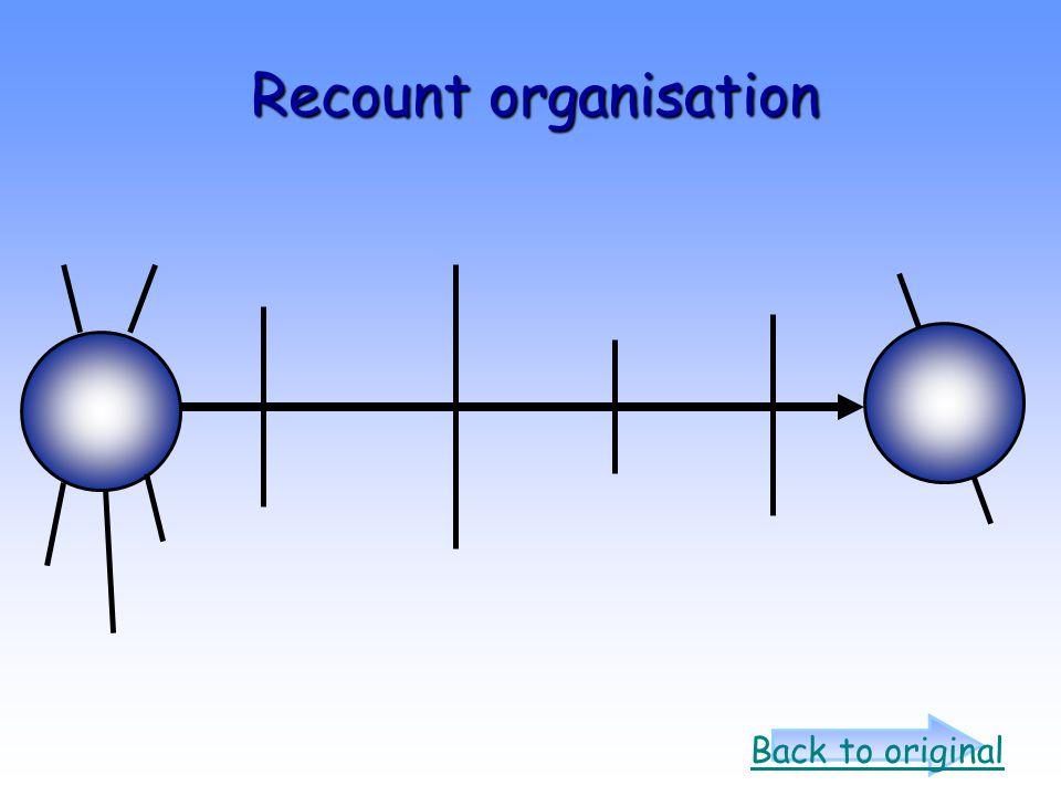 Recount organisation Back to original