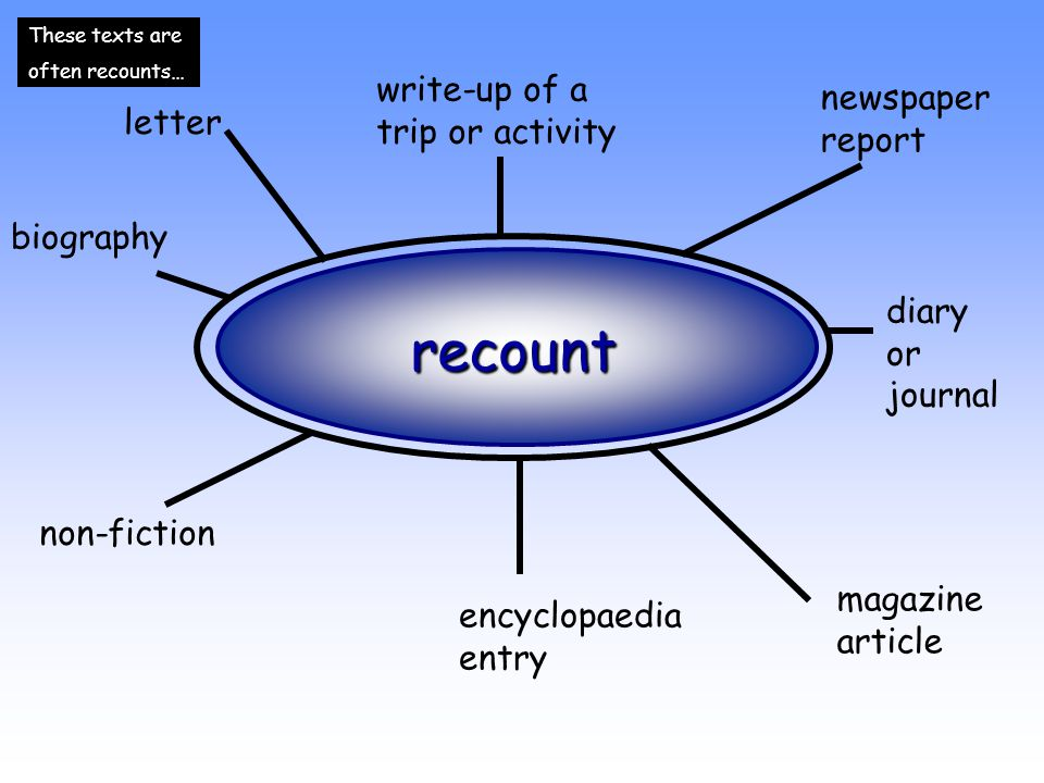 recount write-up of a trip or activity newspaper report letter