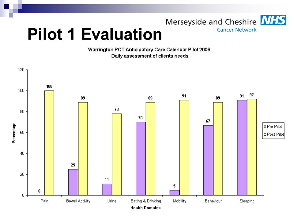 Pilot 1 Evaluation