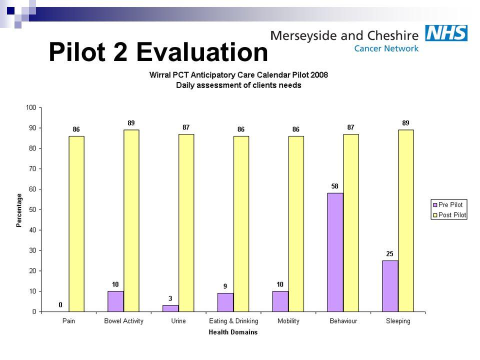 Pilot 2 Evaluation