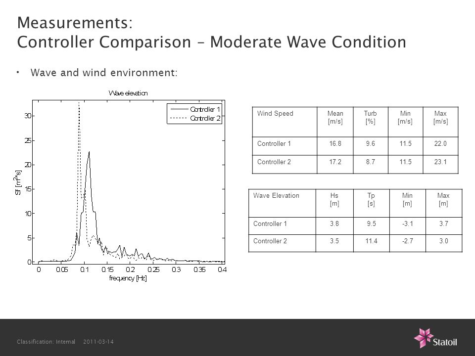 Measurements: Controller Comparison – Moderate Wave Condition