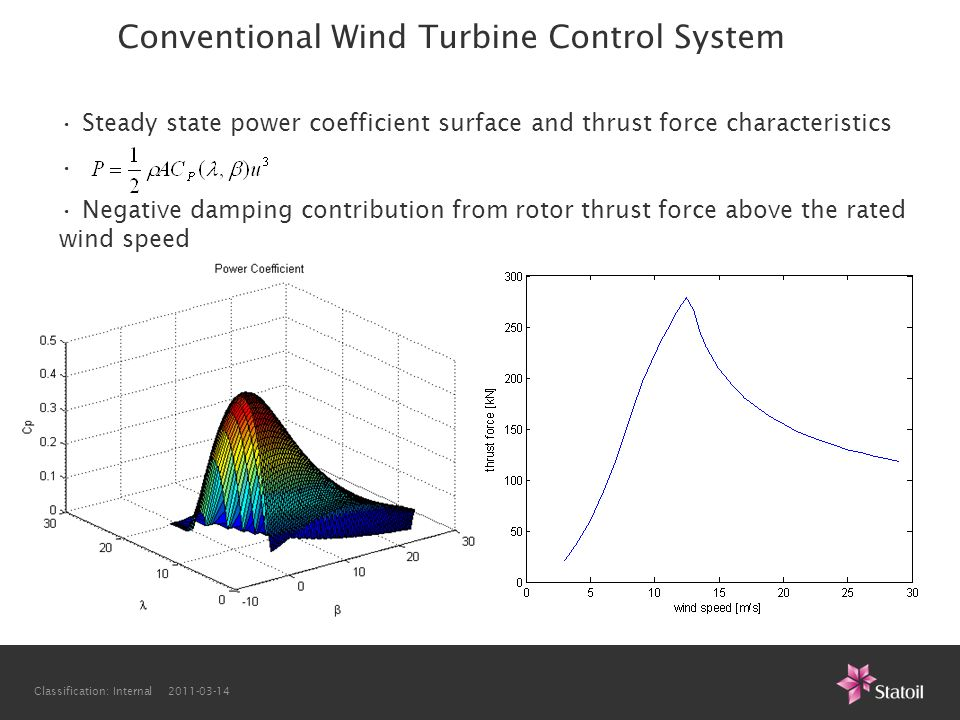 Conventional Wind Turbine Control System
