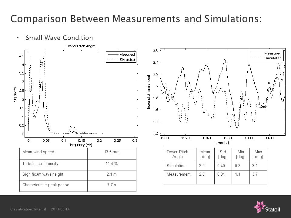 Comparison Between Measurements and Simulations: