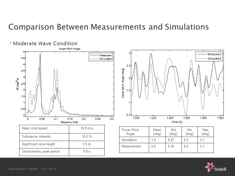 Comparison Between Measurements and Simulations