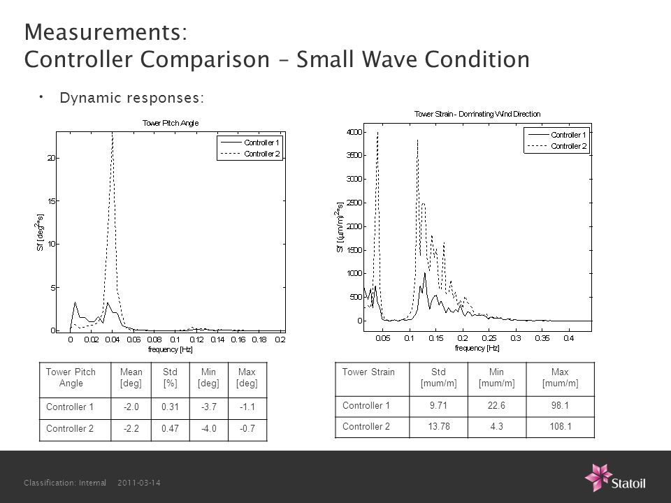 Measurements: Controller Comparison – Small Wave Condition