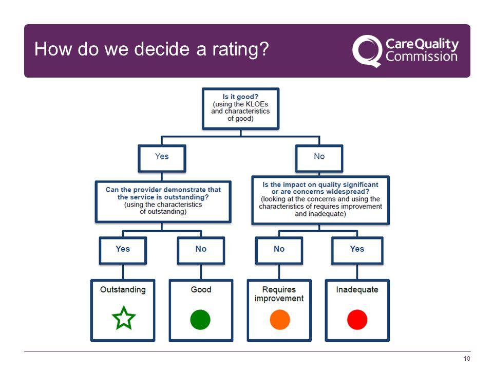 How do we decide a rating