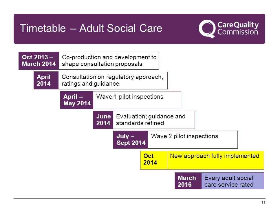 Timetable – Adult Social Care