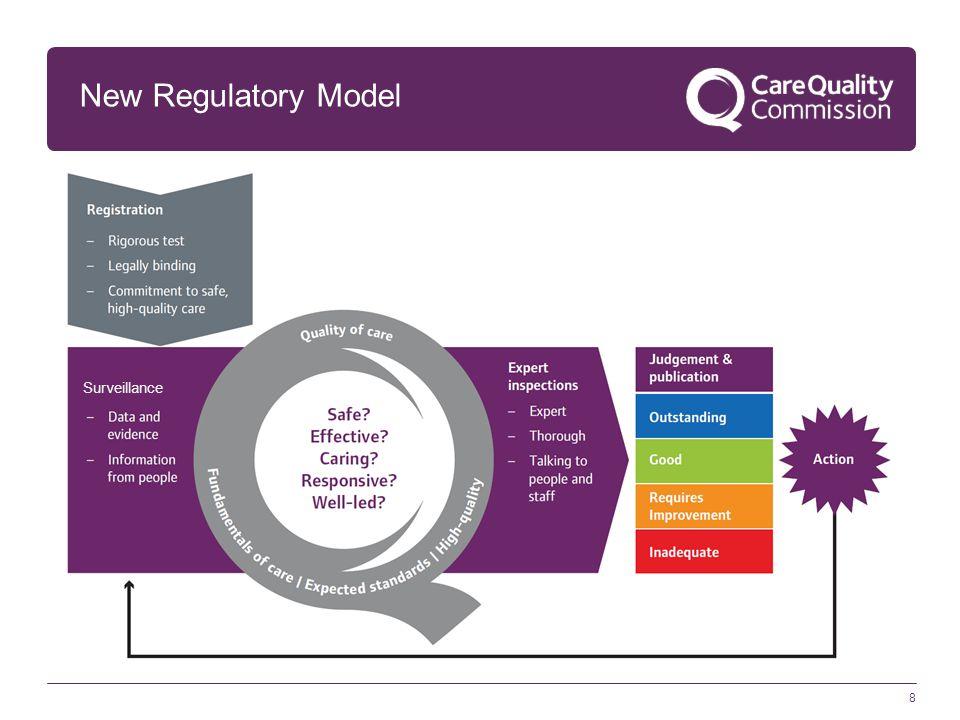 New Regulatory Model Surveillance.
