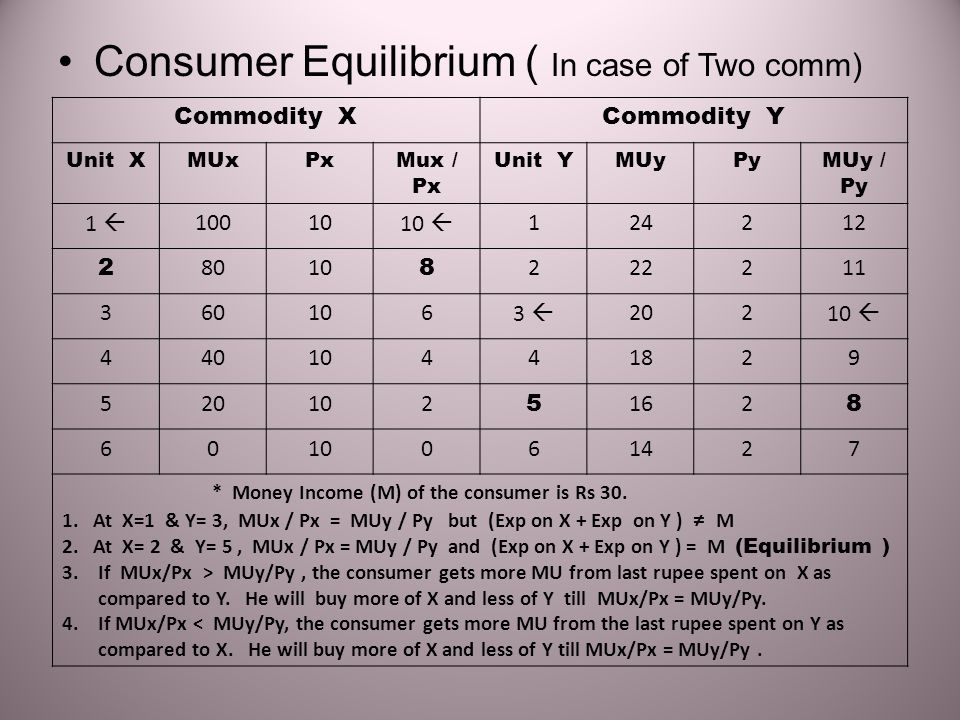 Consumer Equilibrium ( In case of Two comm)