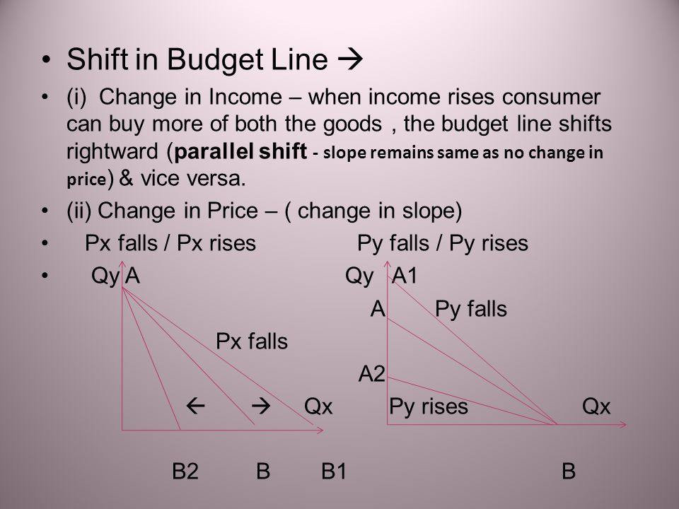 Shift in Budget Line 
