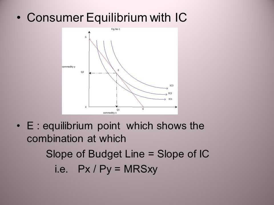 Consumer Equilibrium with IC