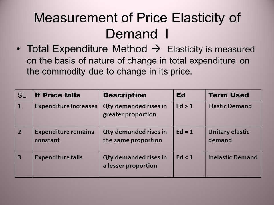 Measurement of Price Elasticity of Demand I