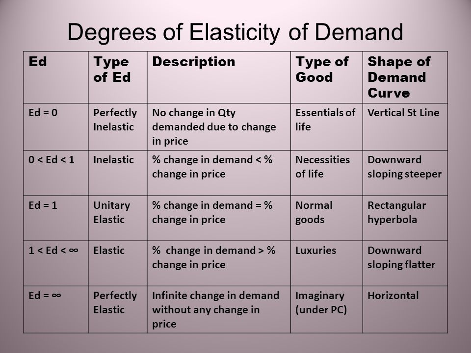 Degrees of Elasticity of Demand