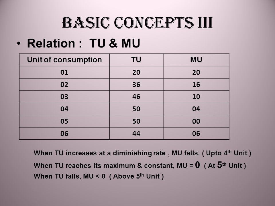 Basic concepts III Relation : TU & MU Unit of consumption TU MU 01 20
