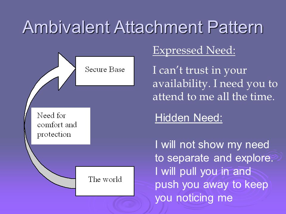 Ambivalent Attachment Pattern