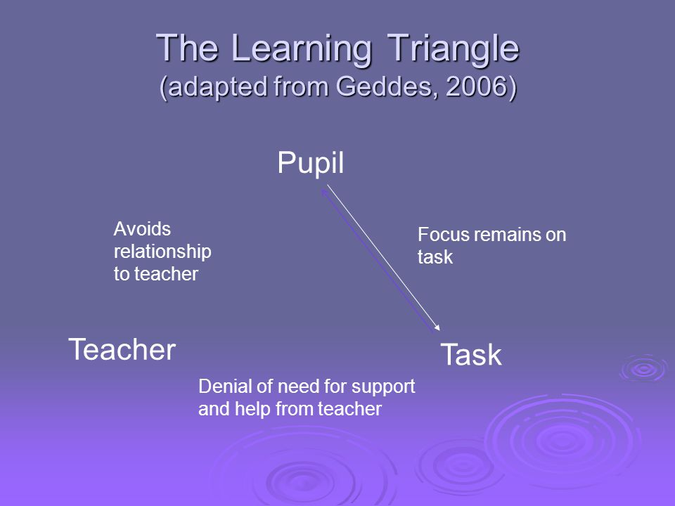 The Learning Triangle (adapted from Geddes, 2006)