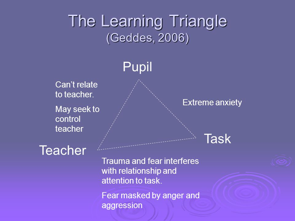 The Learning Triangle (Geddes, 2006)