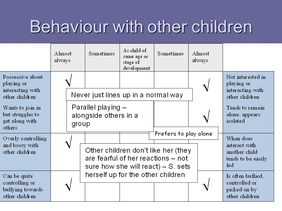 Behaviour with other children